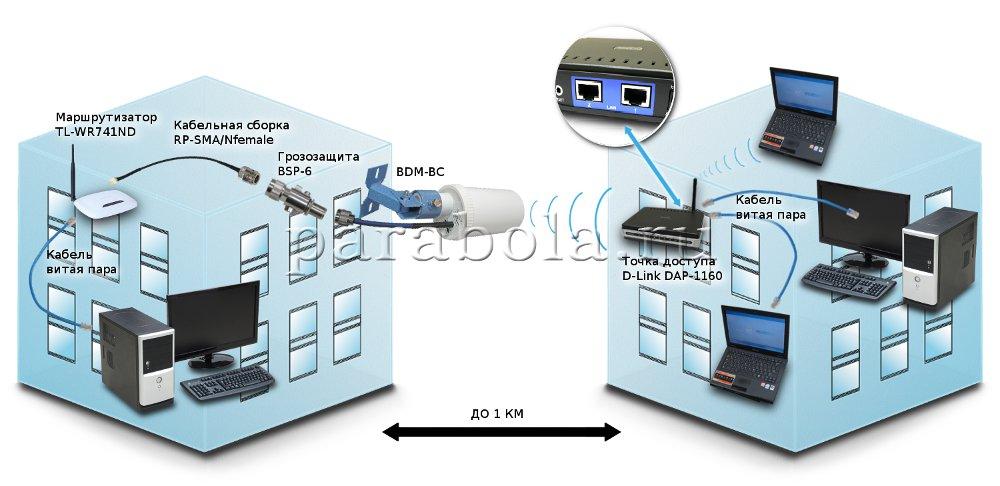 parabola sxema wifi 1 4