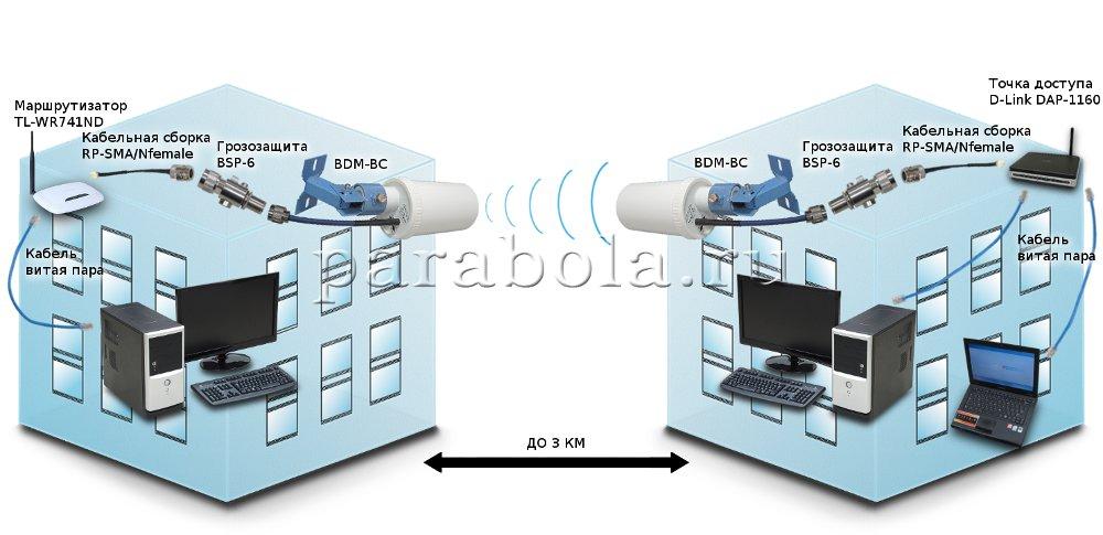 Применение направленных антенн